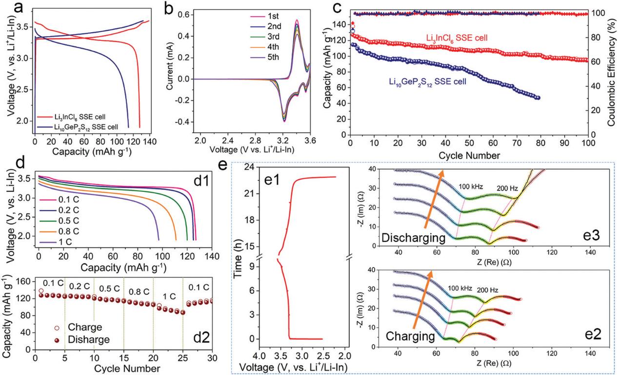 西安大略大学孙学良团队EES: 高性能Li3InCl6卤化物固态电解质