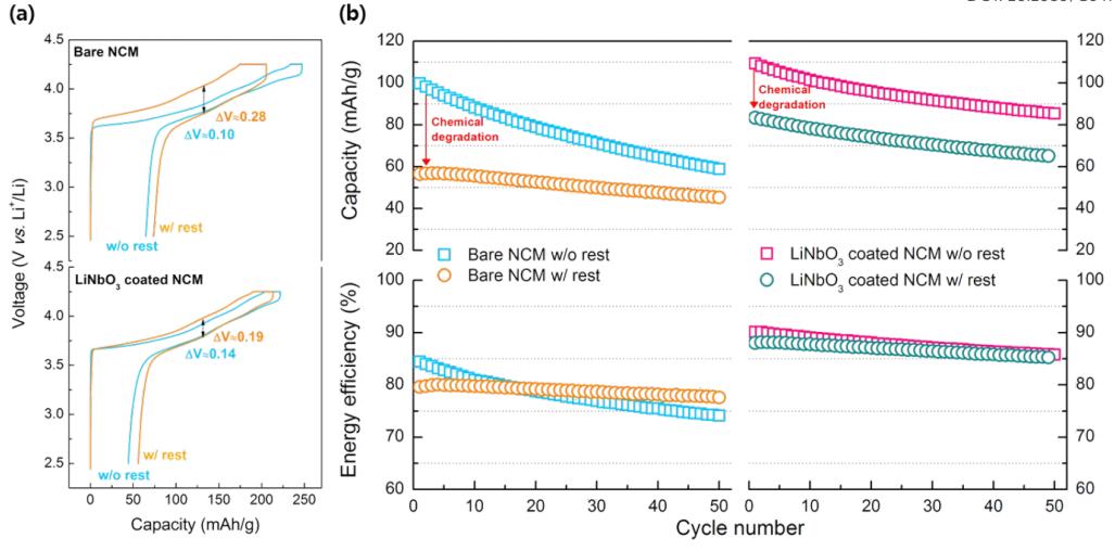 三星先进技术研究院:揭示硫化物固态电池正极界面化学反应的影响