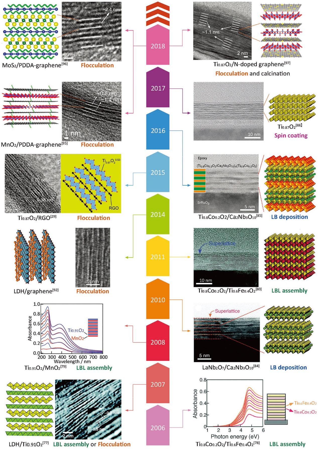 二维超晶格材料用于高效能源存储和转化