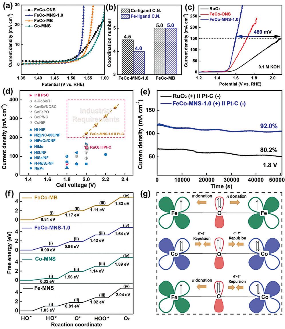 无表面活性剂法大批量合成超薄二维MOF纳米片
