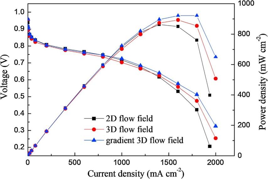 PEMFC质子交换膜燃料电池的三维流场流道设计