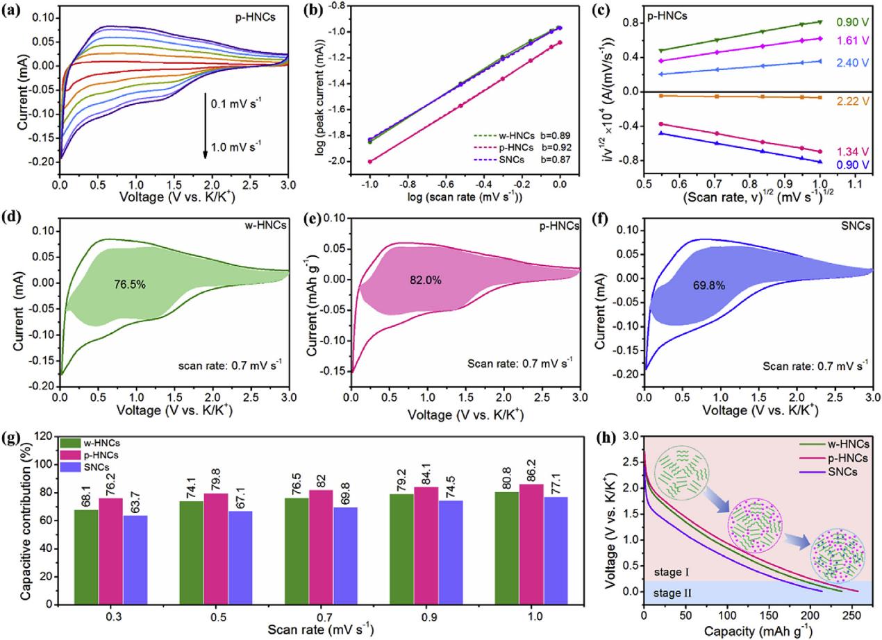 碳点调控中空碳材料及其储钾性能研究