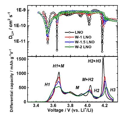 通过钨掺杂LiNiO2抑制有害相变
