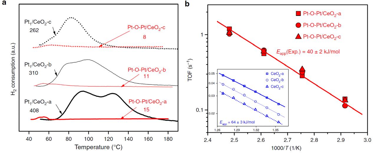 天大Nat. Commun.:可超越单原子催化活性的Pt-O-Pt位点