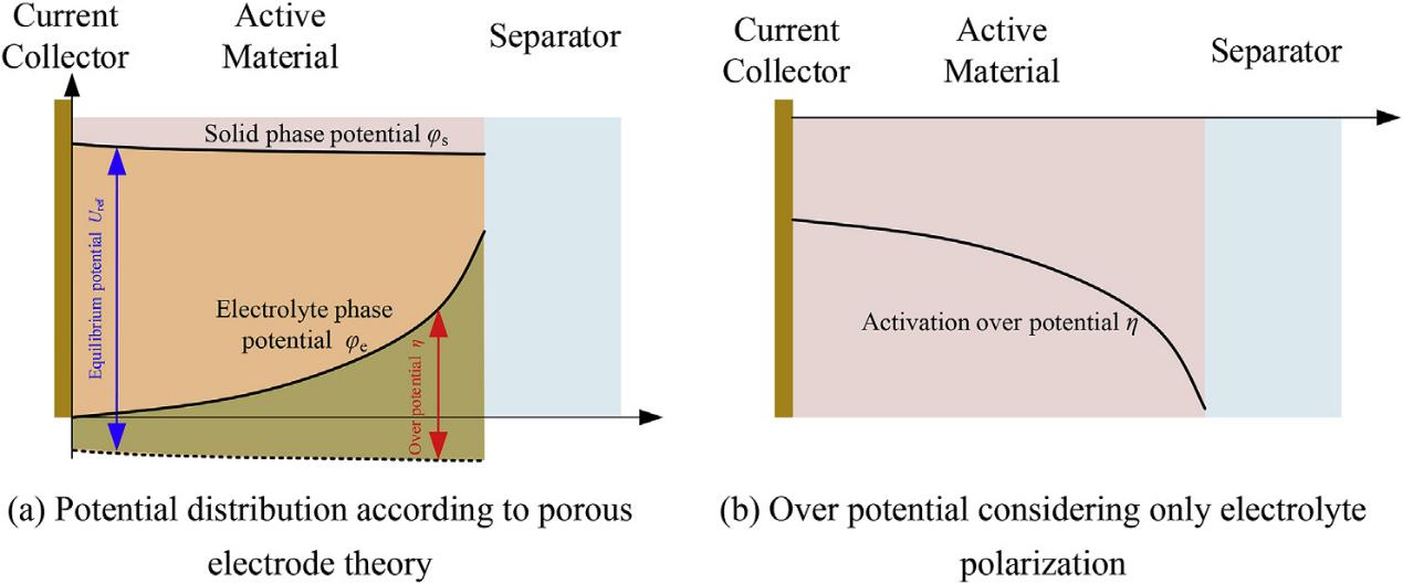 锂离子电池衰减的关键问题