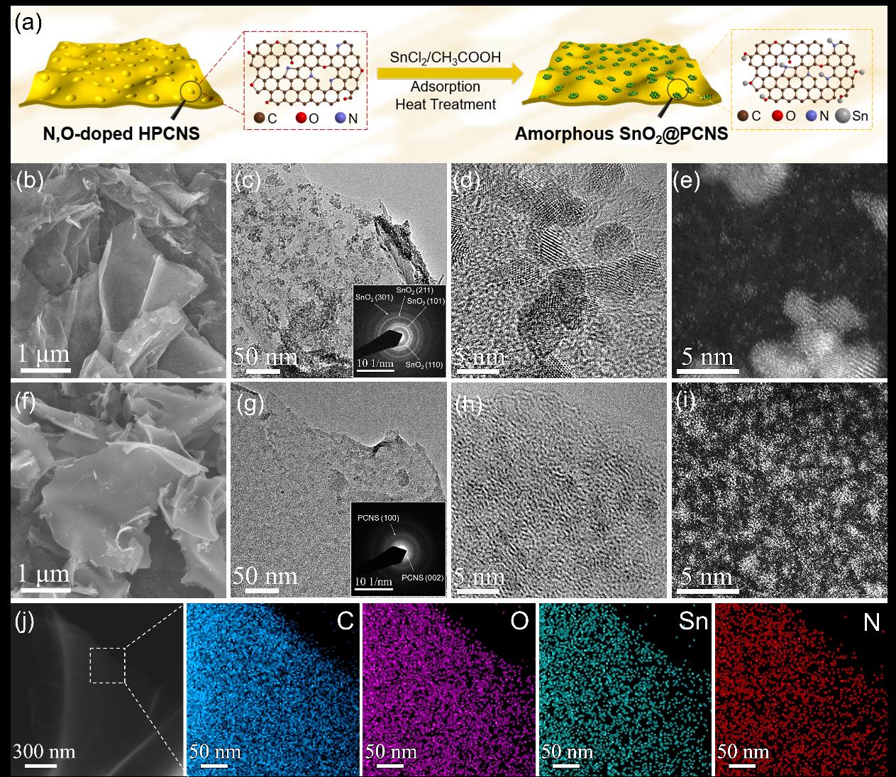 微孔限域非晶SnO2亚纳米簇作为高性能钠离子电容器负极材料