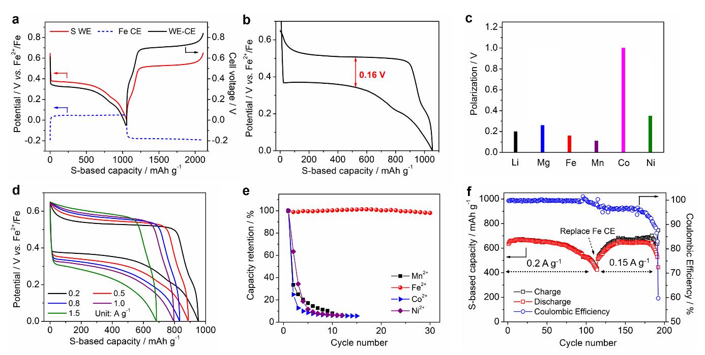 俄勒冈州立大学纪秀磊团队AEM:无多硫离子穿梭效应的可充Fe-S二次电池