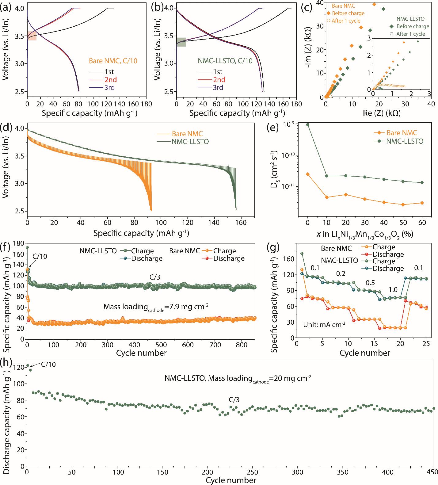 祝红丽&王岩&莫一非Nano Letters: 硫化物固态电解质与高压三元正极界面稳定性研究