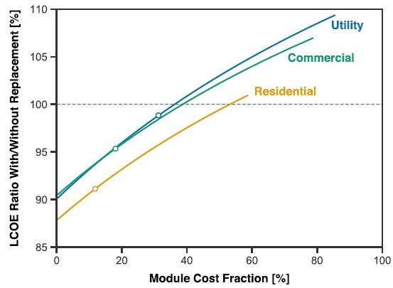 即使寿命短的太阳能电池板在经济上也可行:模块替换加速光伏市场化