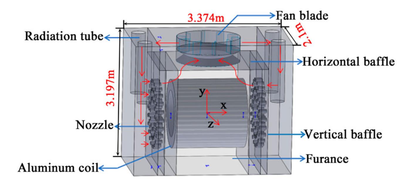 基于多参考系的三维侧喷铝退火炉流-固耦合数值模拟