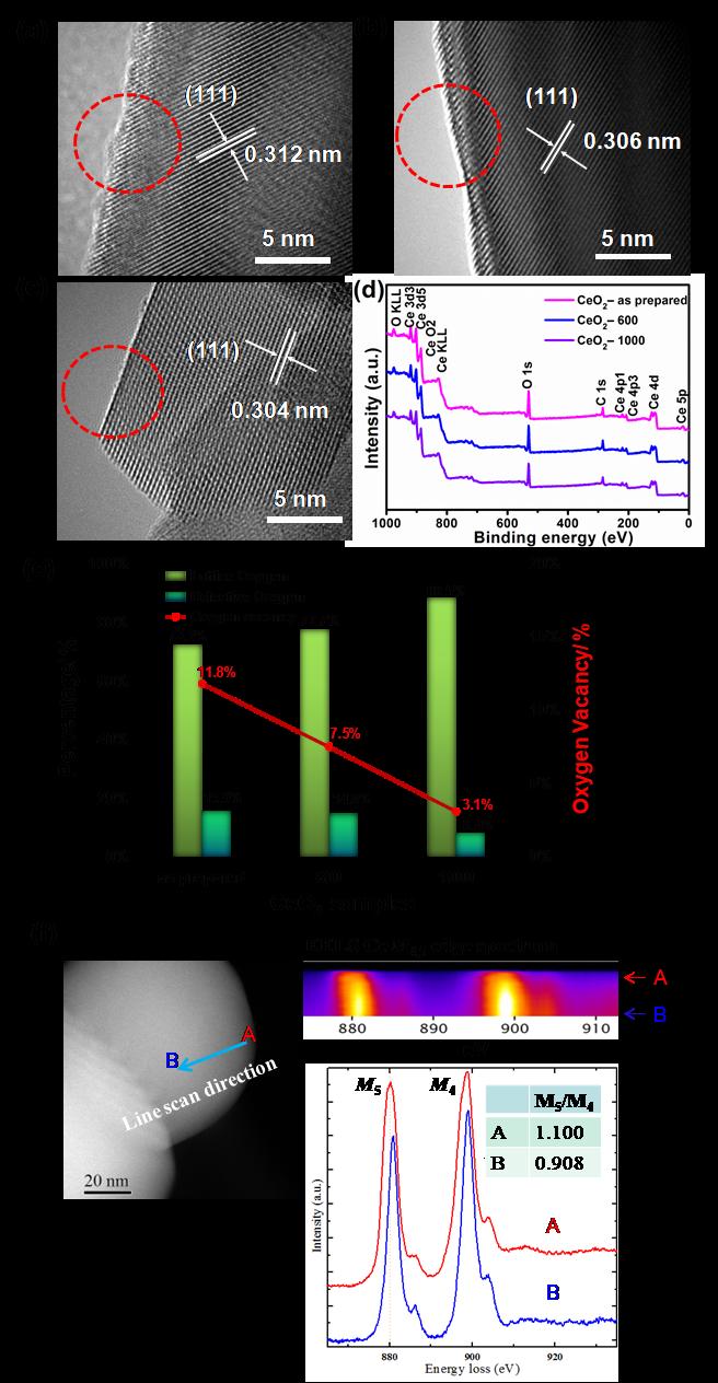 反传统:半导体氧化铈表面超质子导电