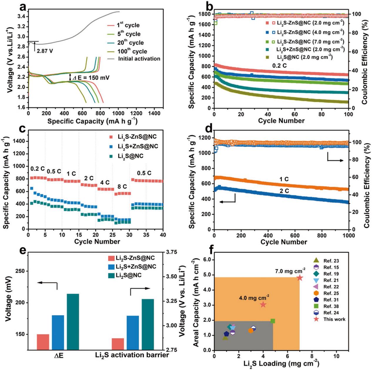 Adv. Funct. Mater.: 分子笼纳米限域封装廉价无机锂盐构筑高活性、低成本纳米硫化锂正极