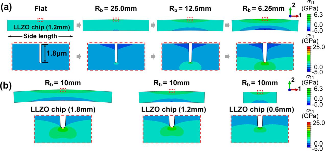 刚柔并济——柔性石榴石固态电解质膜