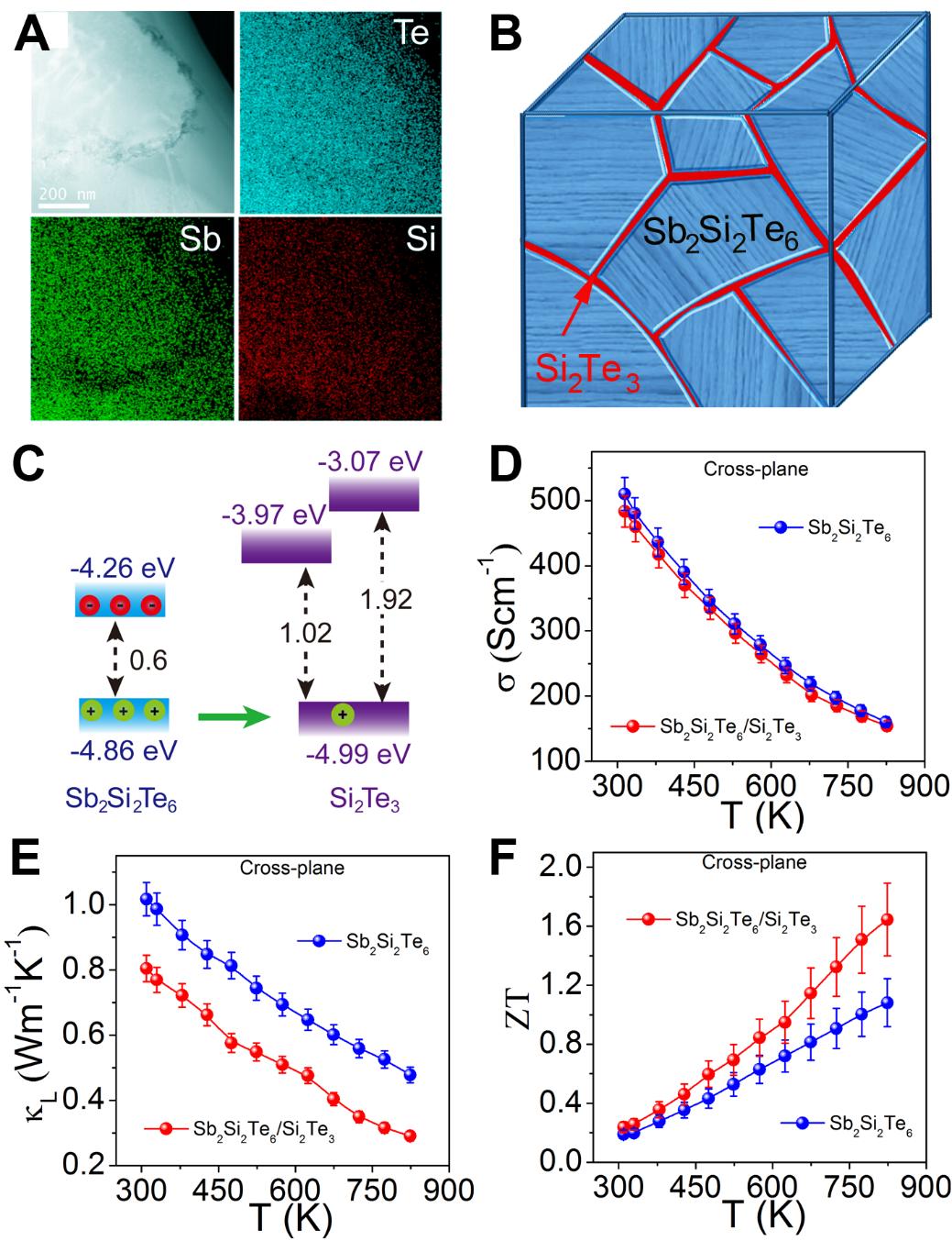 新型高性能热电材料:蜂窝状纳米结构的Sb2Si2Te6