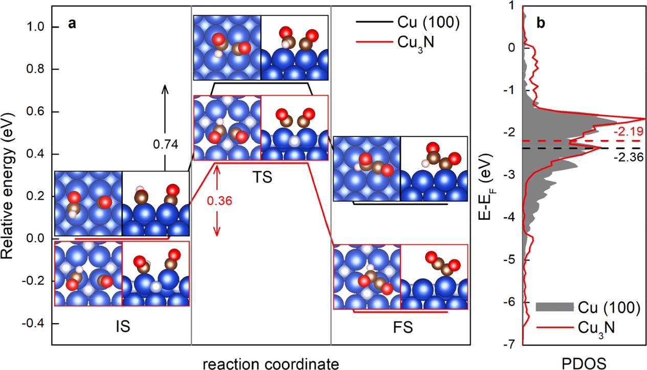 孙守恒Nano Lett.:Cu3N纳米立方高效催化CO2还原制乙烯
