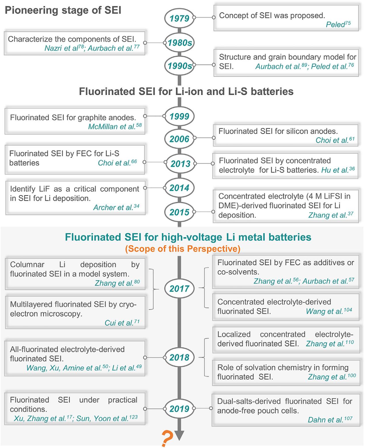 清华大学张强教授综述:高压锂金属电池的氟化固态电解质界面