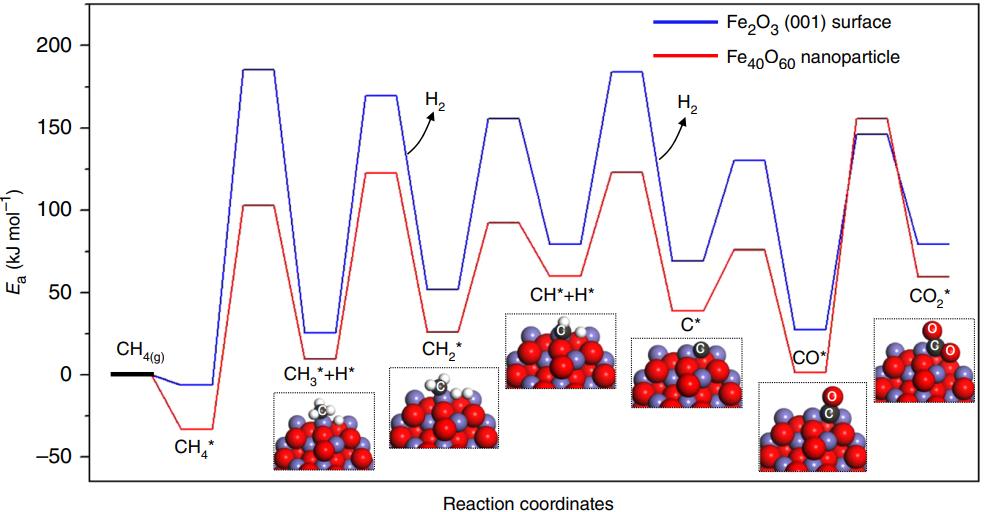 Nat. Commun.纳米氧化铁用于甲烷部分氧化实现CO选择性近100%