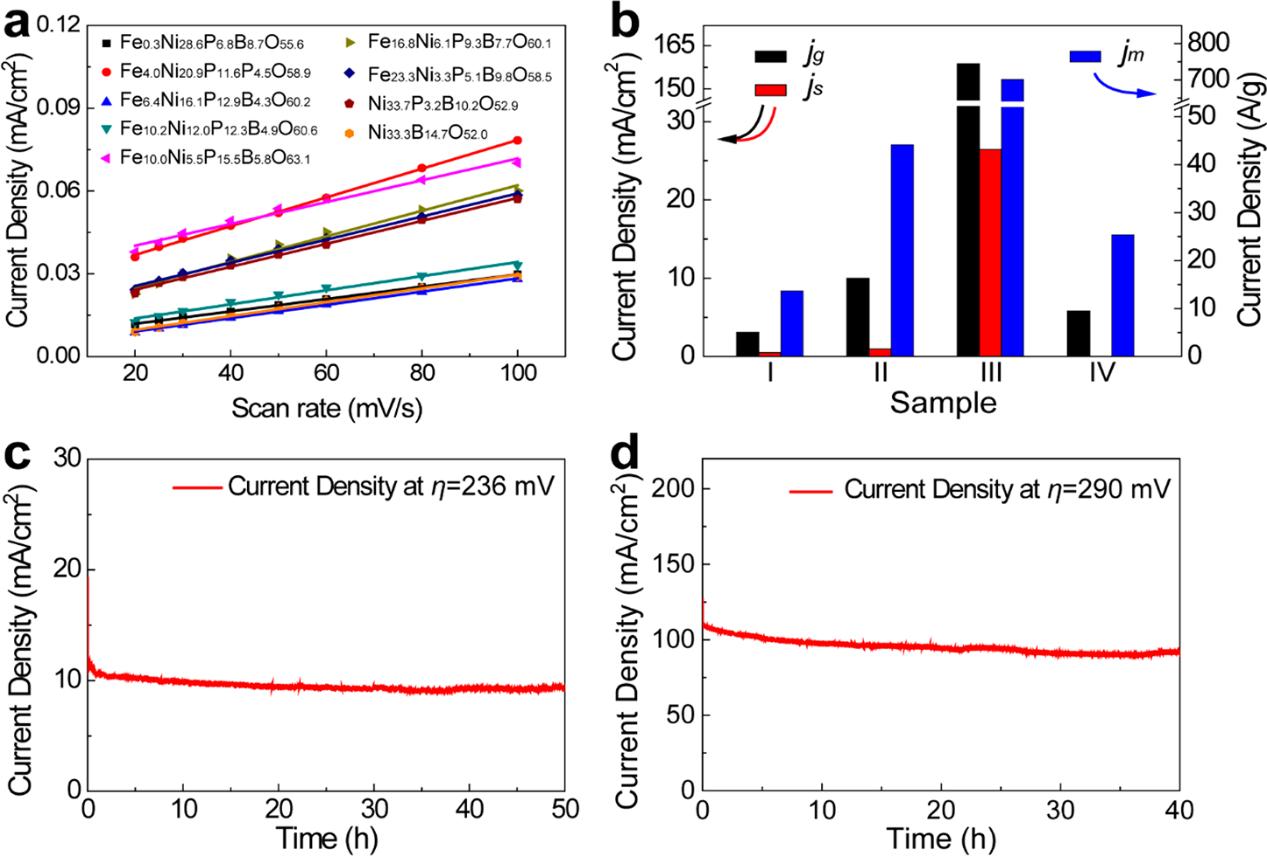 ACS Nano非晶态Fe-Ni-P-B-O纳米笼高效催化OER