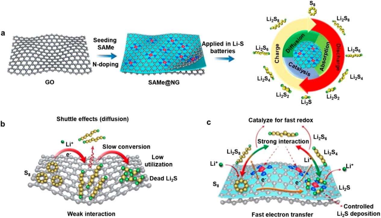 崔屹&蒋三平Nano Lett.:理论计算指导设计的单原子催化剂助力高性能Li-S电池