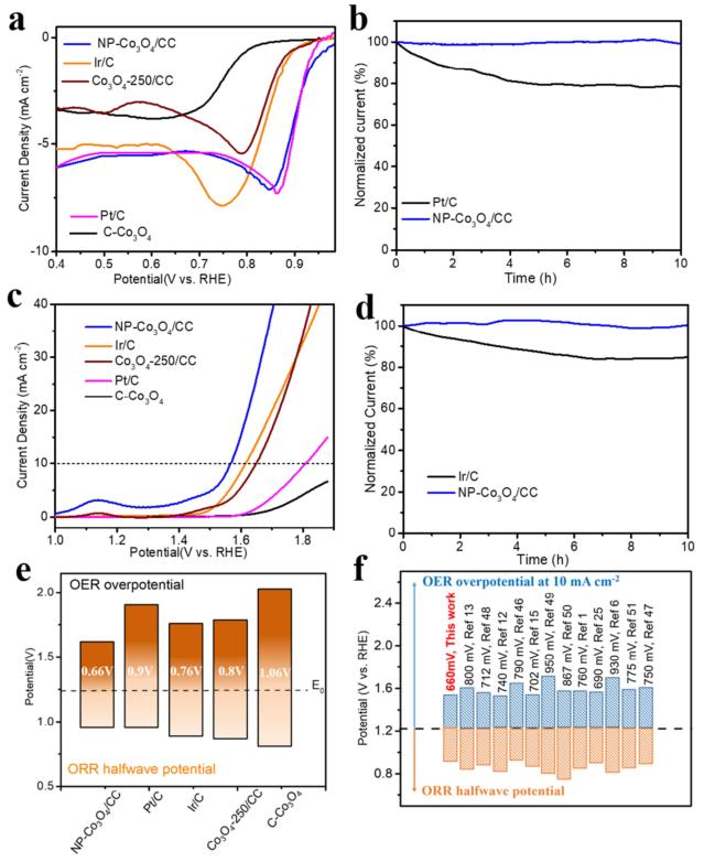 冯新亮EnSM:多孔氮掺杂氧化钴阵列作为双功能电催化剂用于锌空电池