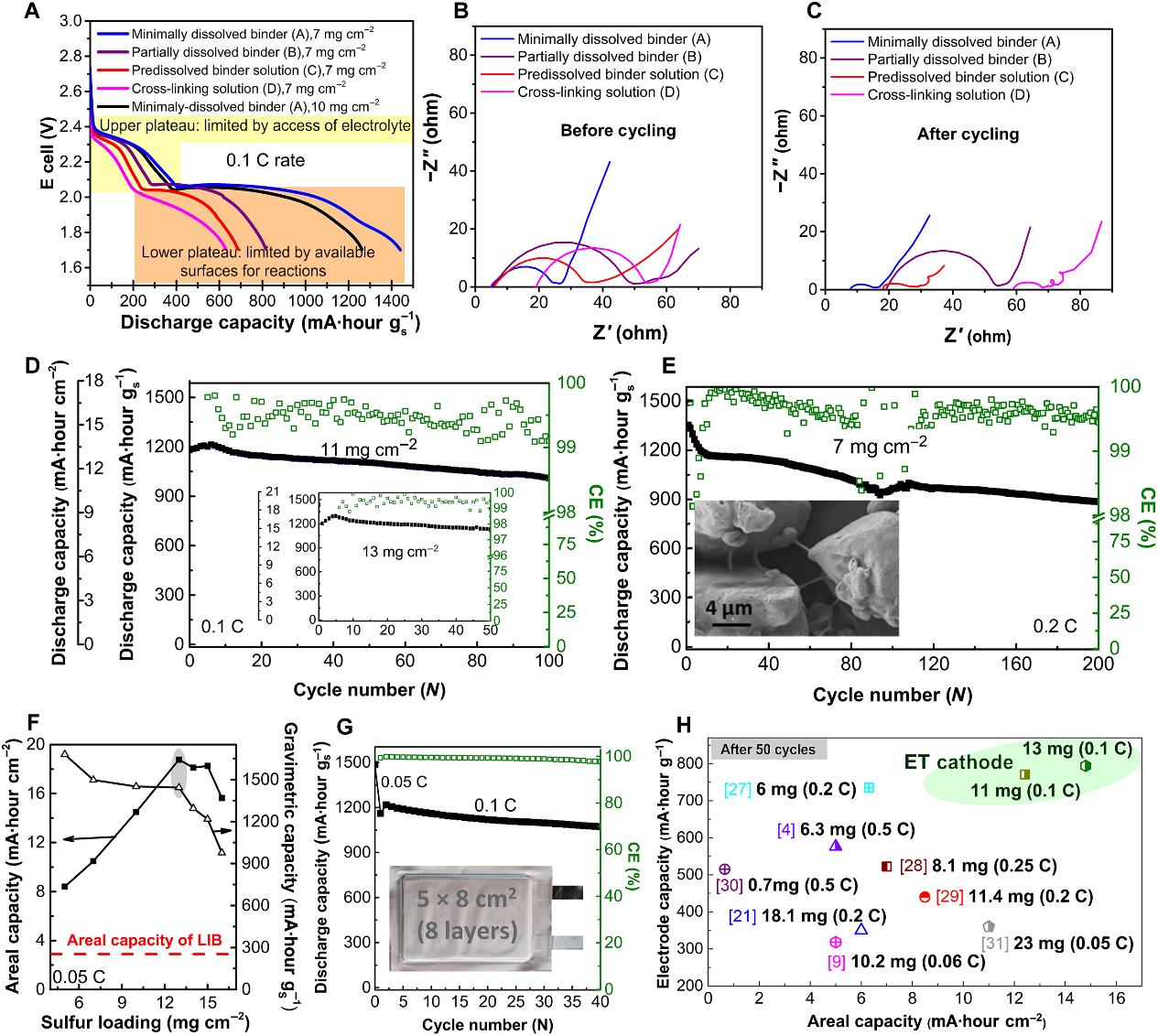 Sci. Adv.:调浆工艺实现高体积膨胀率、高硫载量Li-S正极