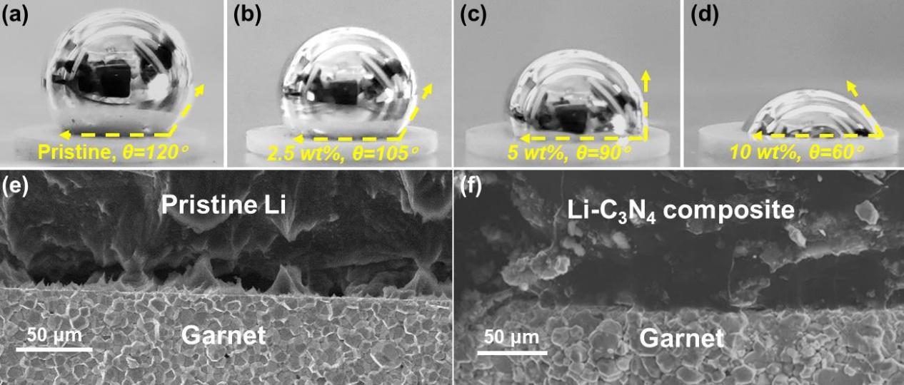 同济大学黄云辉&罗巍Angew: g-C3N4—固体锂金属电池的界面助剂