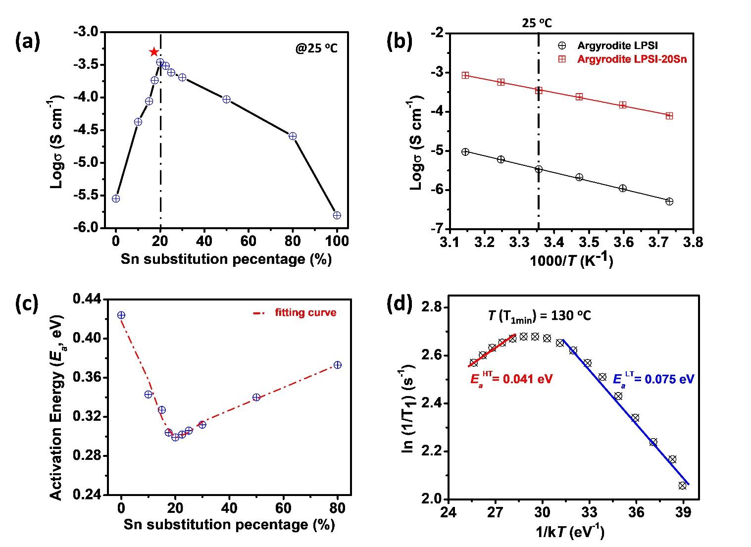 加拿大西安大略大学孙学良团队AEM:一种多功能锡(Sn)取代的硫银锗矿型硫化物固态电解质用作全固态锂金属电池