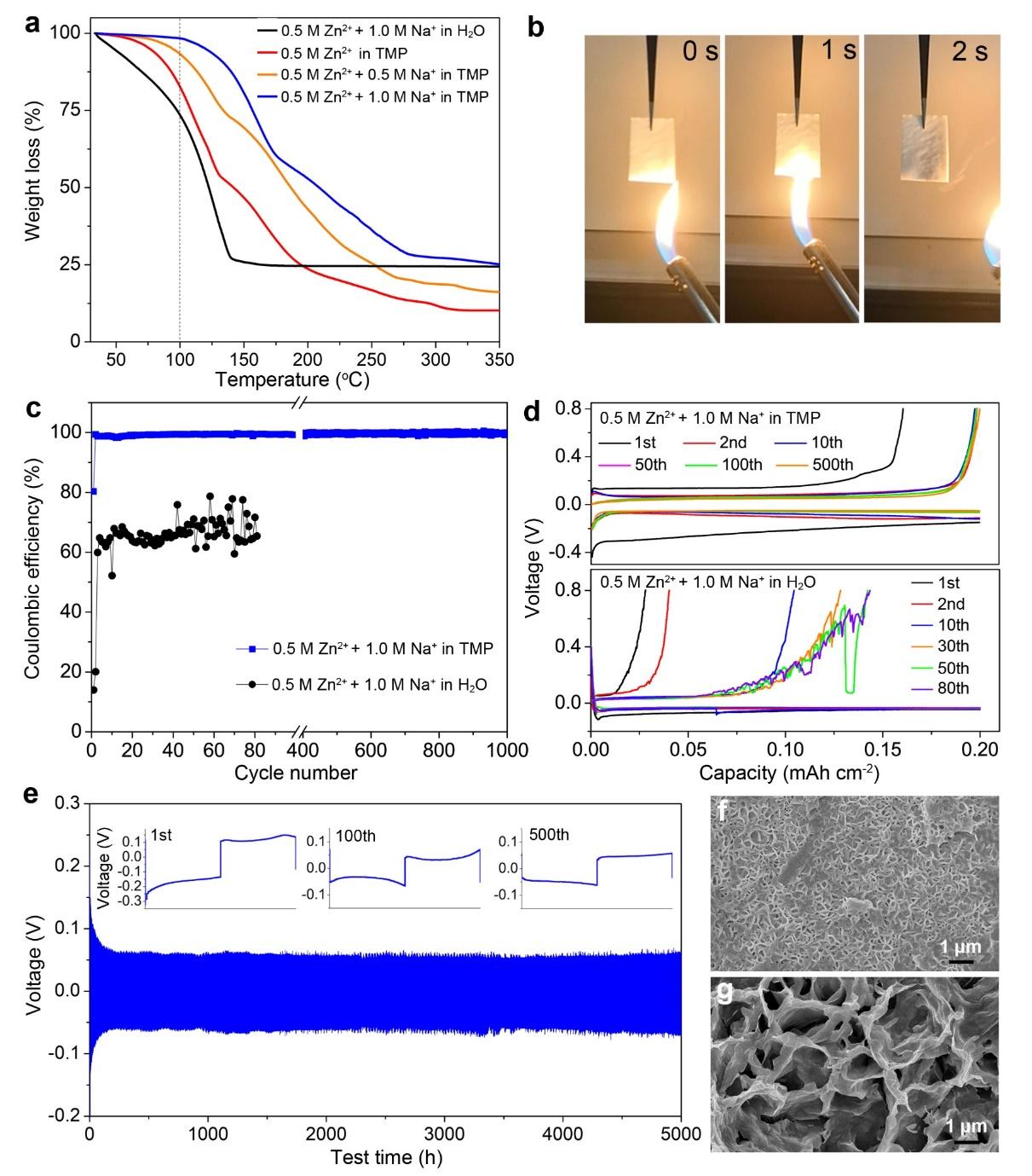 河北大学J. Mater. Chem. A: 非水系阻燃电解液助力高电压长寿命可充锌电池