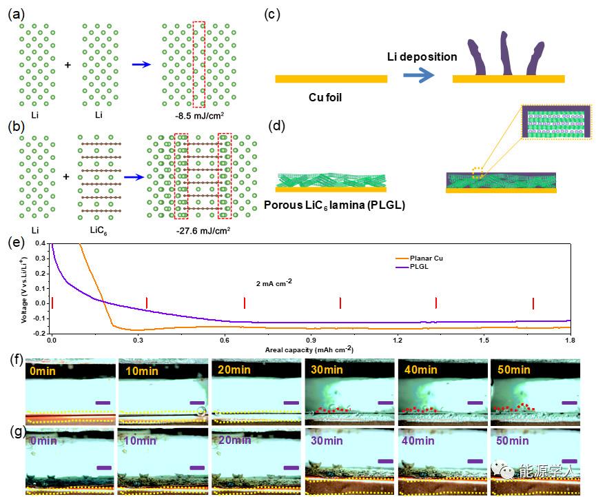 "ACS Nano:助力高性能锂负极,穿上""西装""的石墨不再沉默"