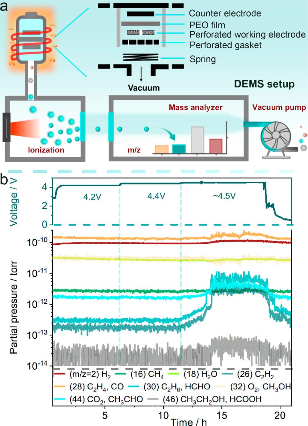 李泓&禹习谦ACS Energy Lett.:通过正极包覆将PEO聚合物电解质工作电压提升至4.5 V