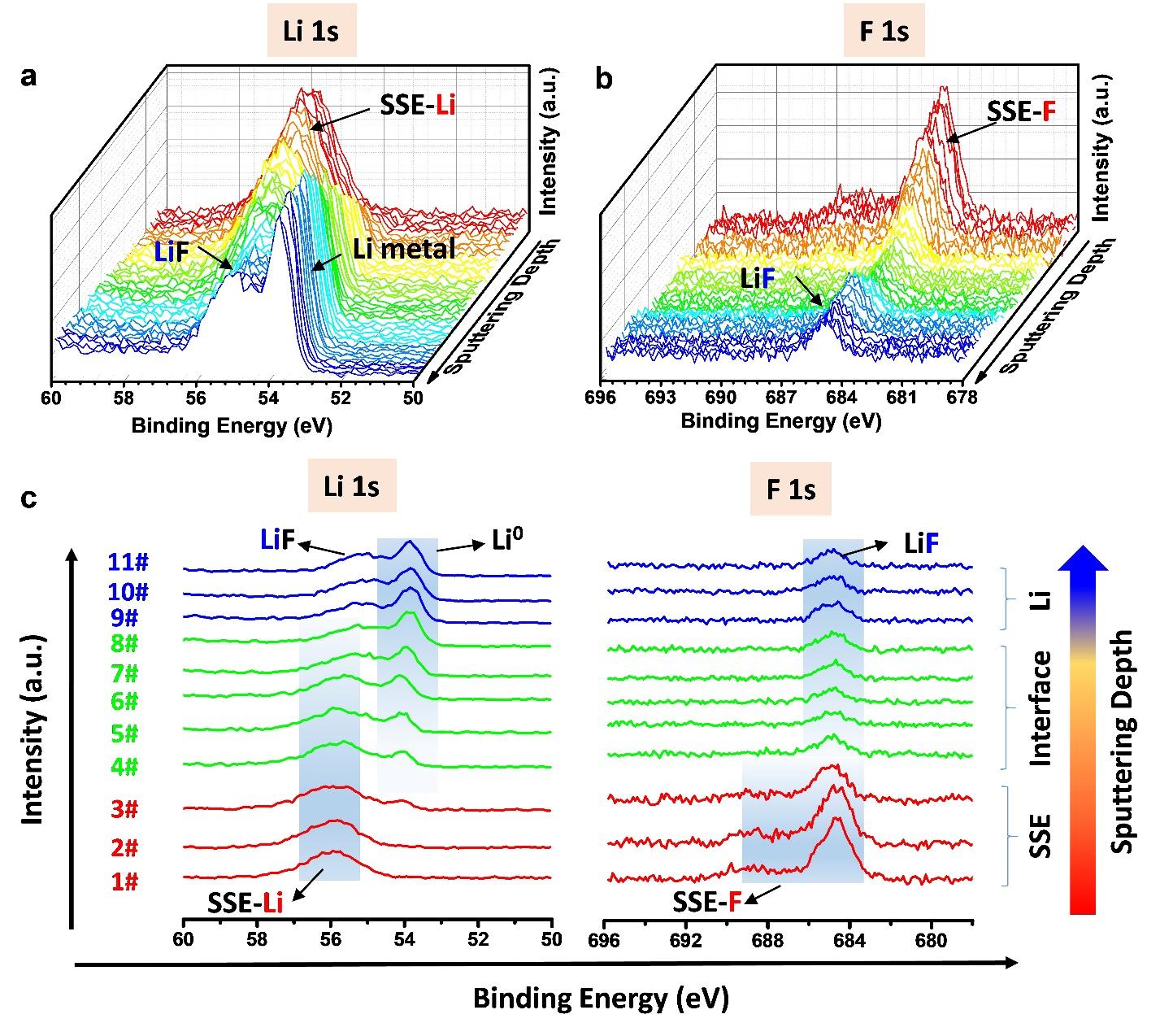 孙学良团队ACS Energy Letters:首次通过氟化硫化物电解质得到超级稳定的锂负极界面