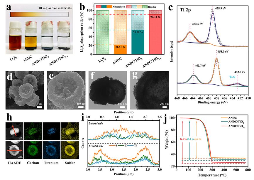 Nano Energy:仿血红细胞结构正极材料用于高性能锂硫电池