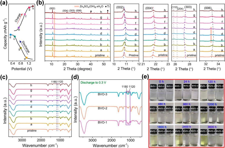 熊胜林Nano Lett.:本征结构稳定的钒基正极材料助力水系锌离子电池