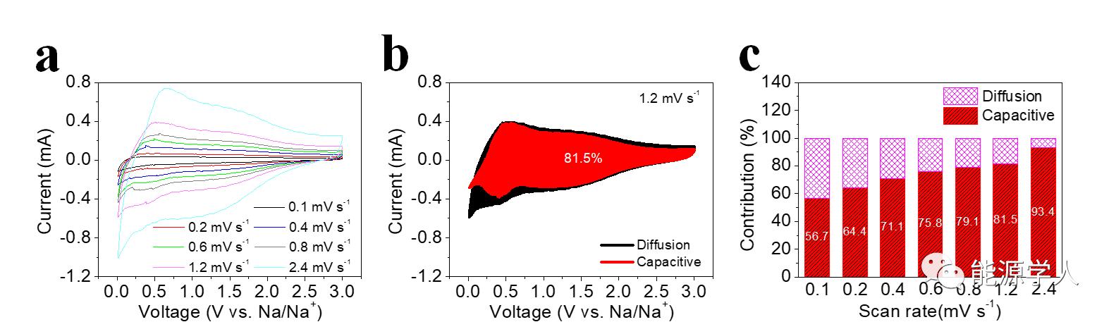 AEM: 选择性蚀刻构筑共掺杂多孔石墨烯气凝胶用于高性能钠离子存储