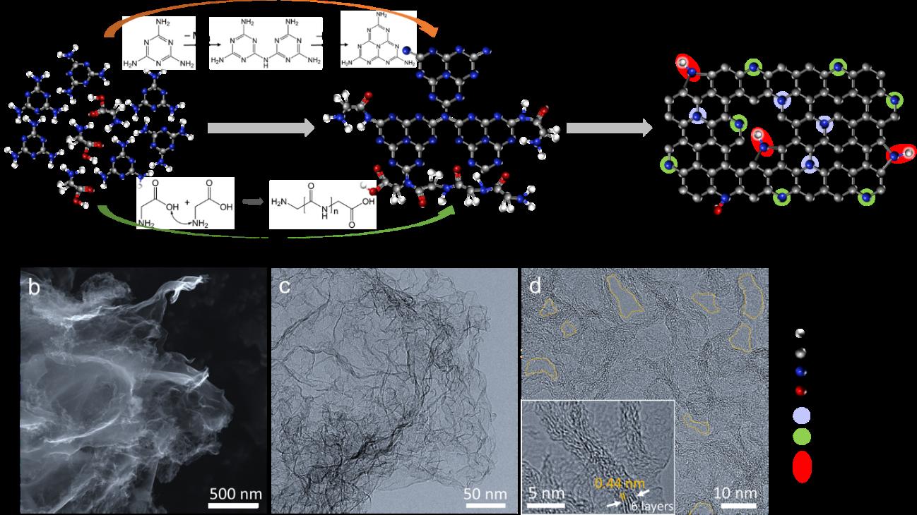 AEM:可调吡咯氮掺杂碳材料调控电化学合成过氧化氢
