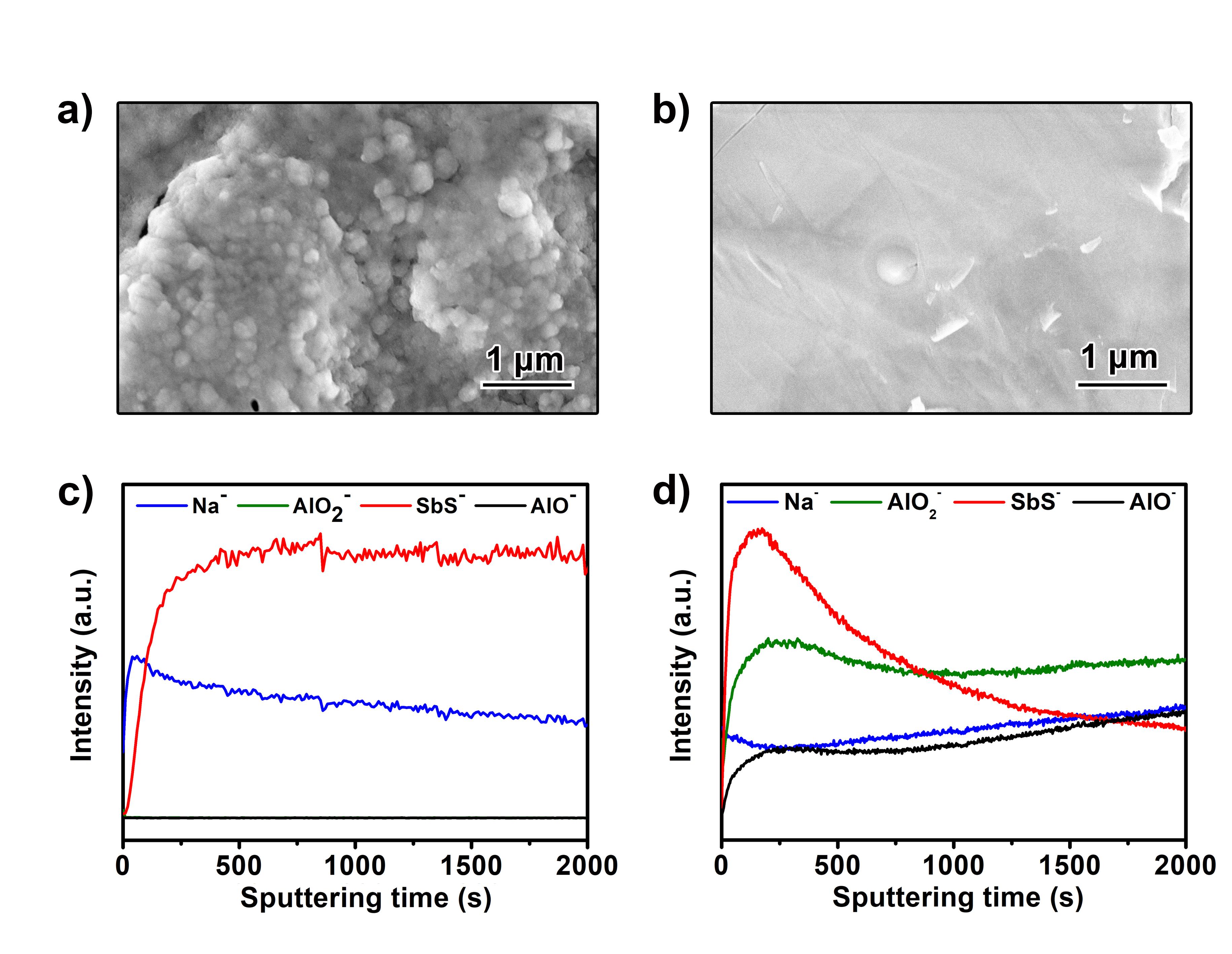 孙学良&Tsun-Kong Sham团队AFM:梯度纳化Alucone助力全固态钠金属电池