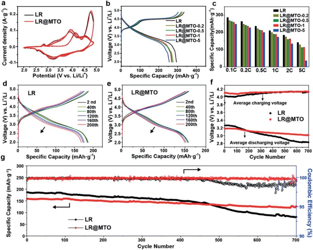 AM:反尖晶石结构Mg2TiO4涂层的电介质极化实现富锂正极氧析出的有效抑制