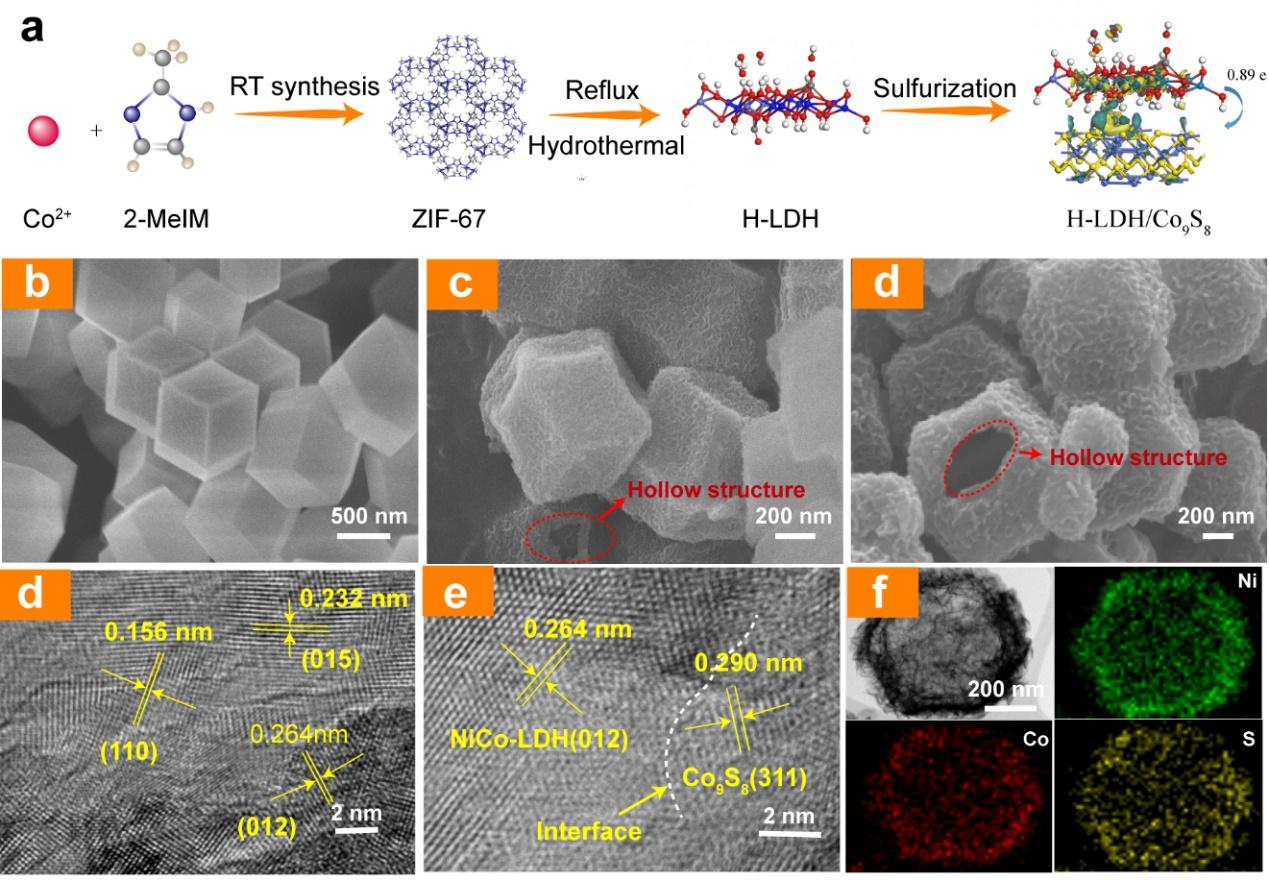 EnSM:异质结纳米笼助力锂硫电池超长稳定循环