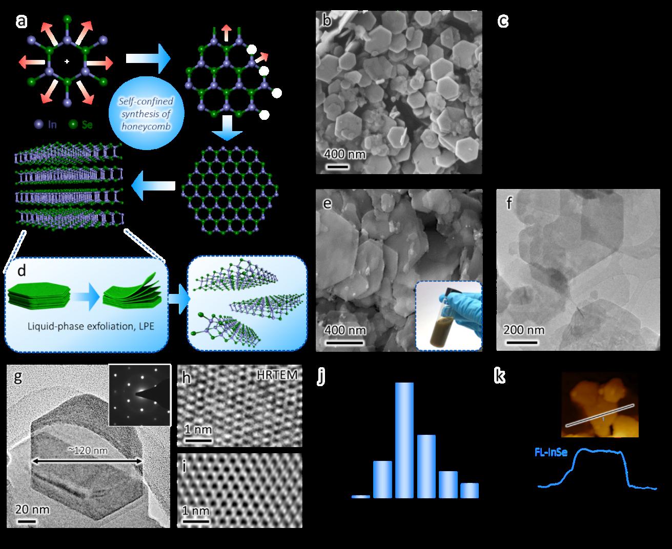 瑞士联邦理工学院材料所张传芳EES:硒化铟墨汁用于锂离子电池负极的储能新机制