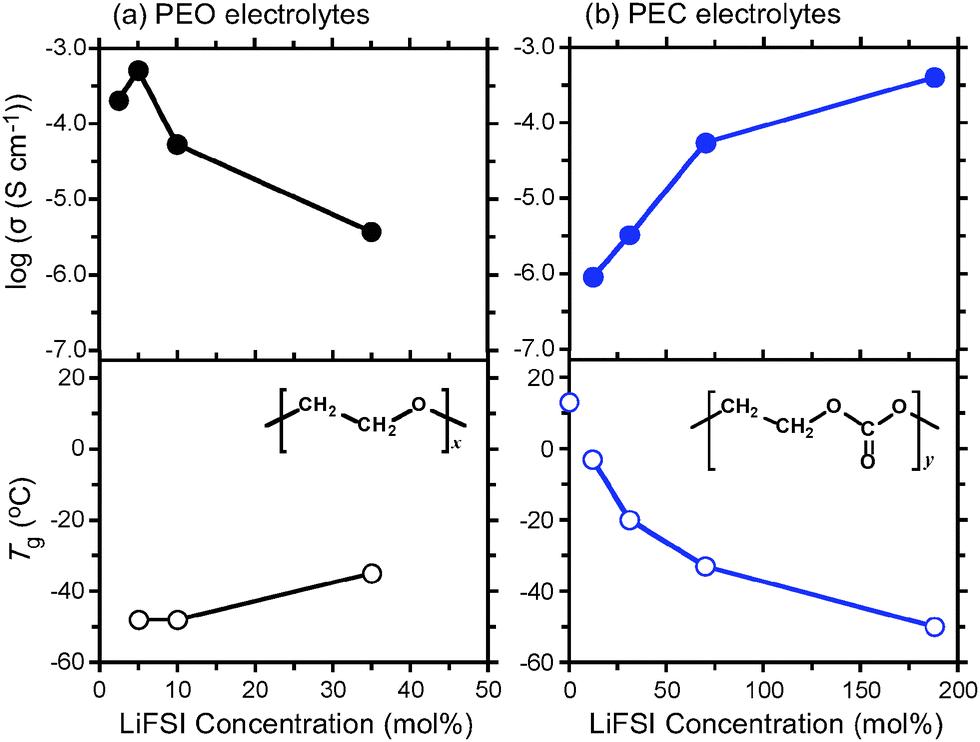 美国材料研究协会能源期刊(MRS Energy & Sustainability)综述:应用于高压固态锂电池的羰基配位聚合物固态电解质