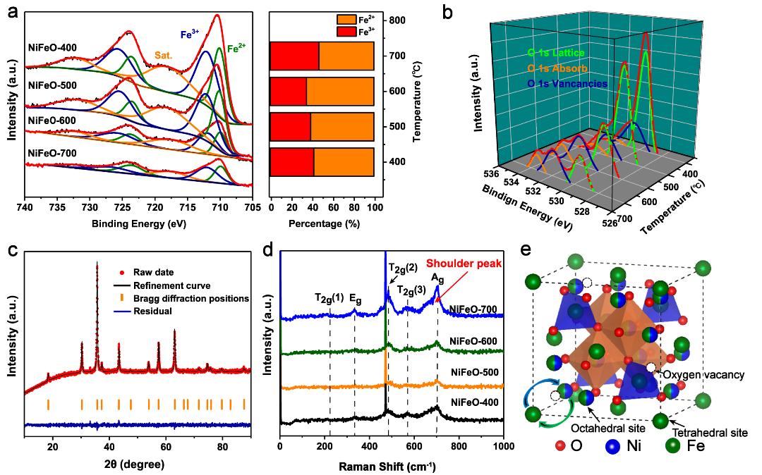 AEM: 超组装稳定八面体多级孔NiFeO框架用于高性能锂氧电池