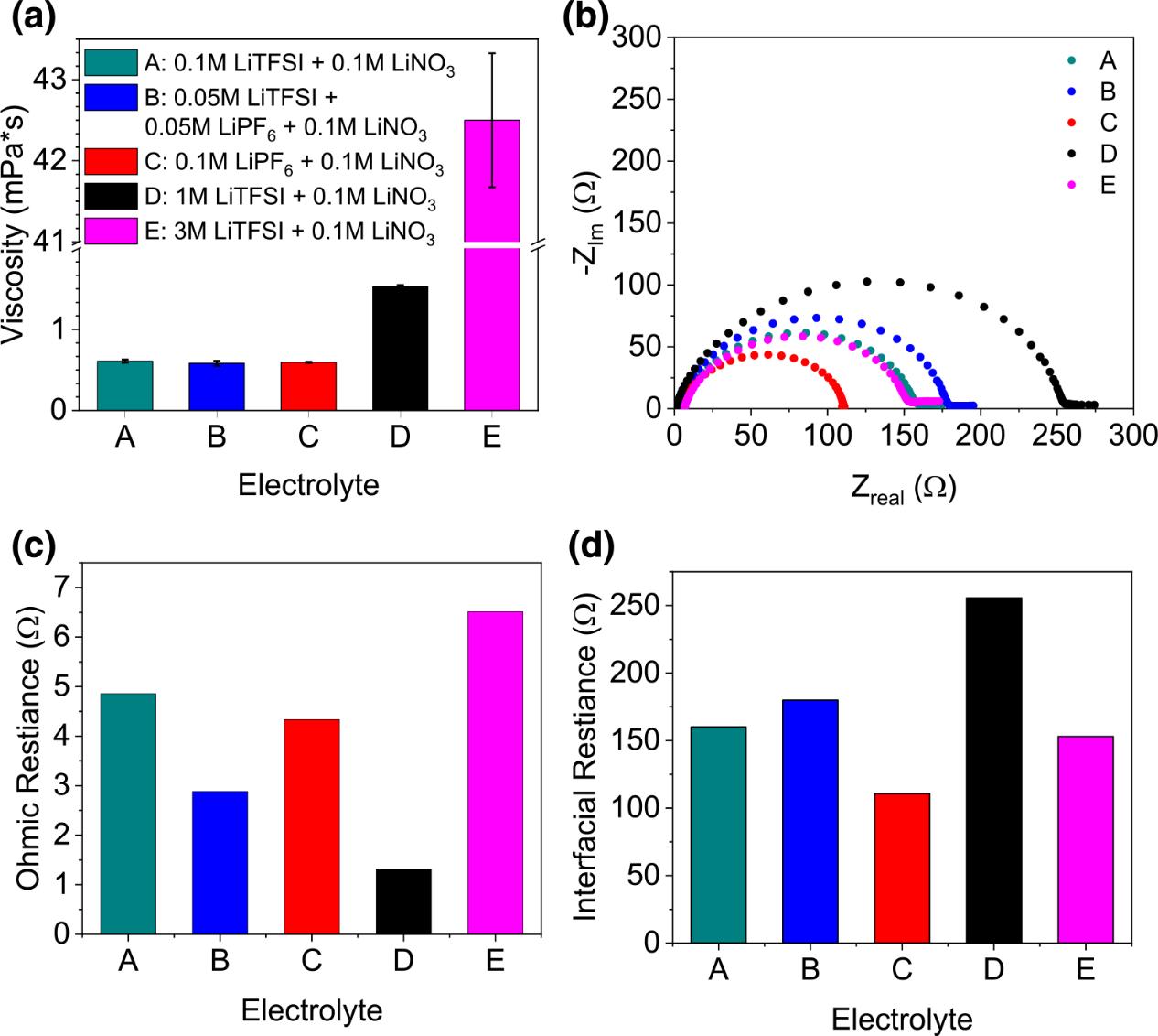 Li-S电池:低浓度电解质助力高倍率性能