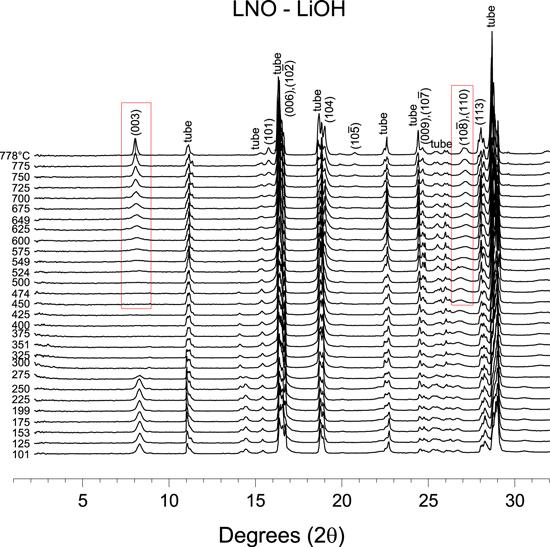 J. Electrochem. Soc:单晶LiNiO2,LiNi0.975Mg0.025O2和LiNi0.95Al0.05O2正极材料合成过程的原位XRD研究