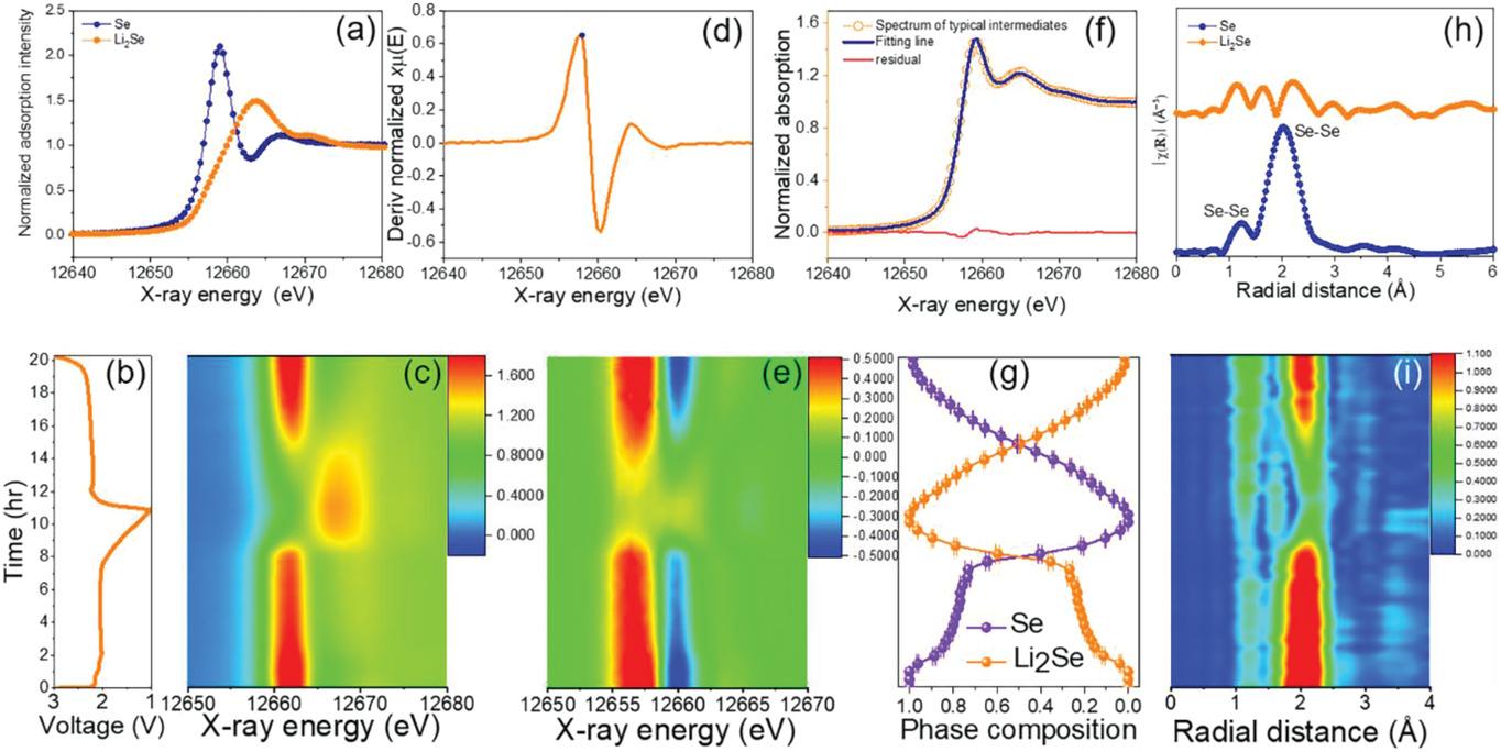 AEM:新型硅氧烷基电解液助力液态Li-S电池消除多硫化物穿梭效应