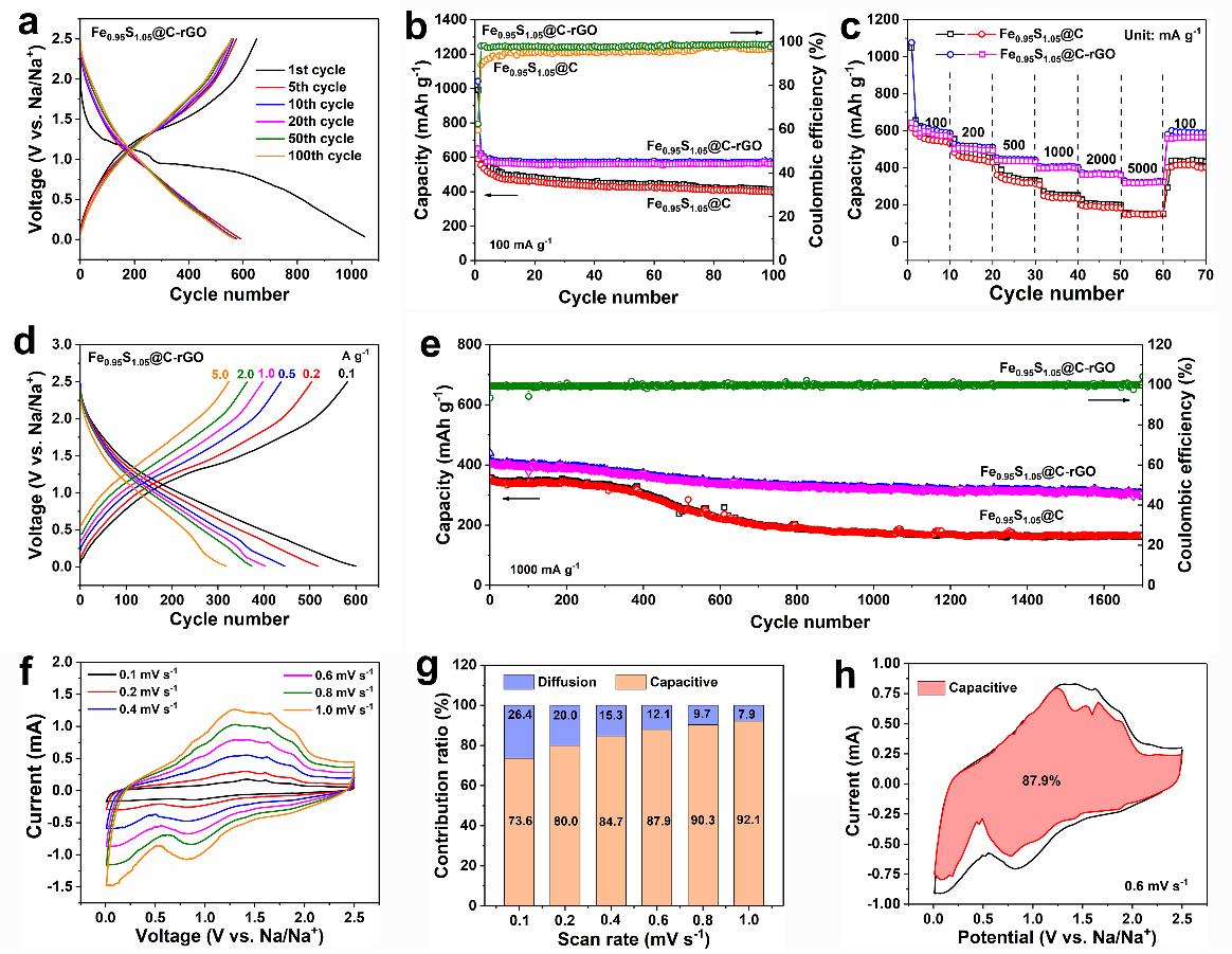 """EnSM: 调控介孔Fe0.95S1.05纳米棒的""""呼吸""""以实现快速持久的钠存储"""