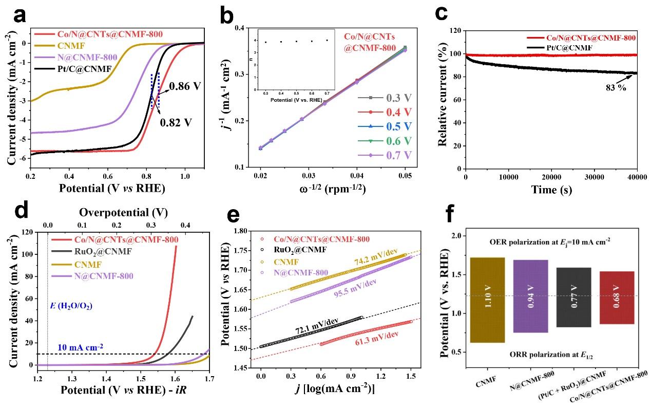 华南理工黄建林课题组Adv. Funct. Mater.:柔性一体化电极结构设计助力固态锌-空气电池