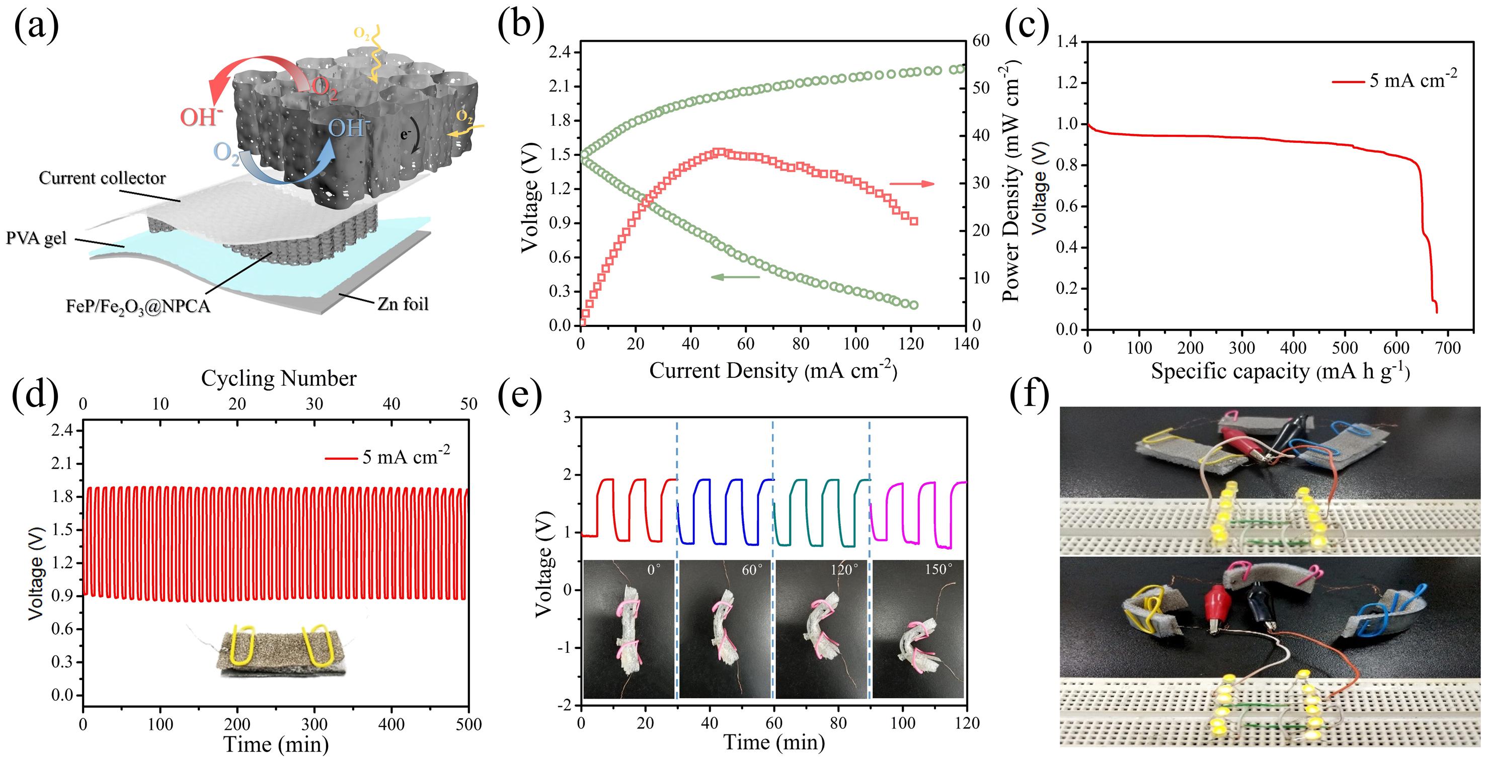 华南理工彭新文教授AM:可再生木材纤维素碳气凝胶用于柔性锌空电池体相电极