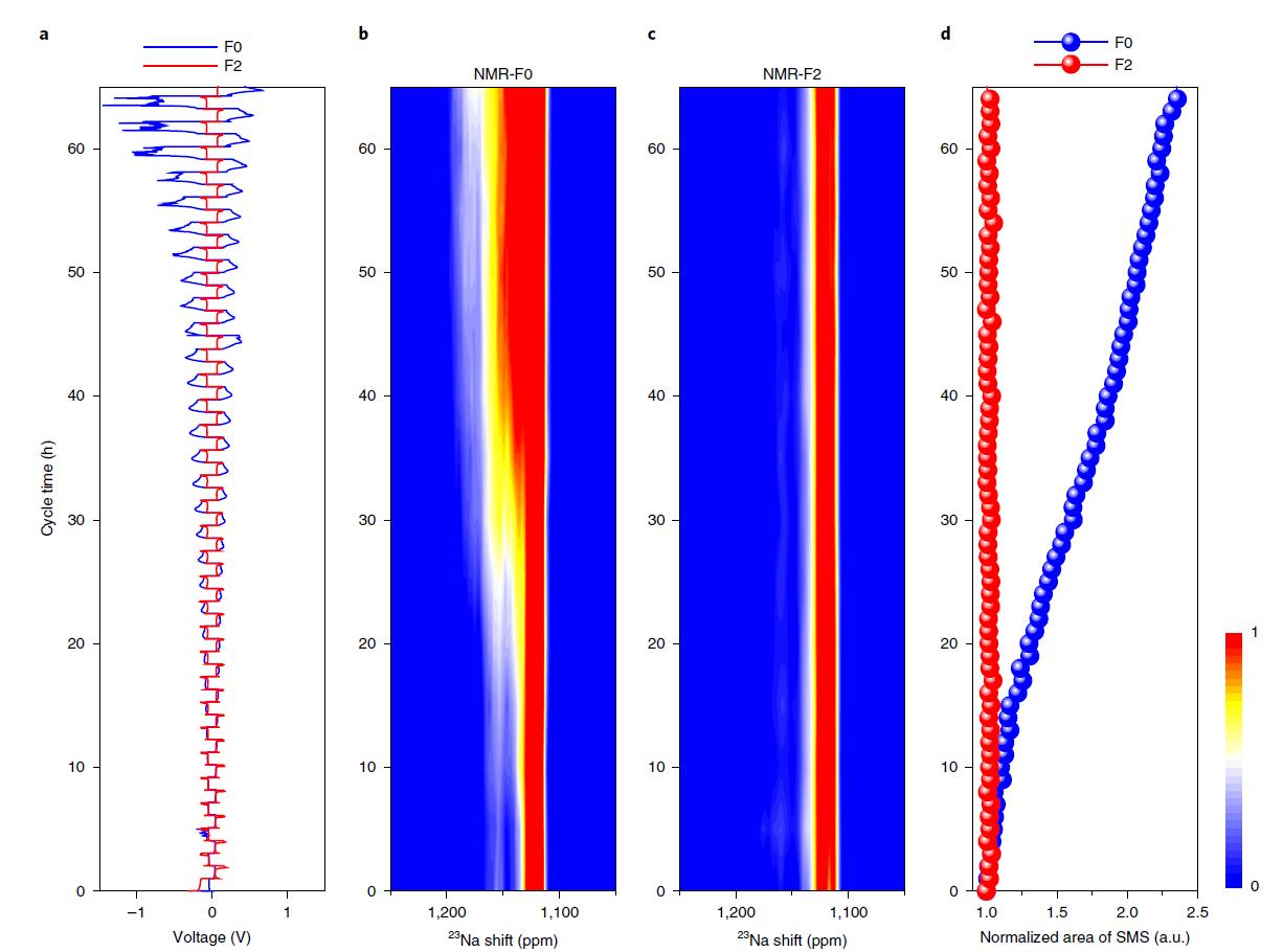 Nat. Nanotechnology:杨勇&钟贵明等探究到钠电长效循环的关键条件