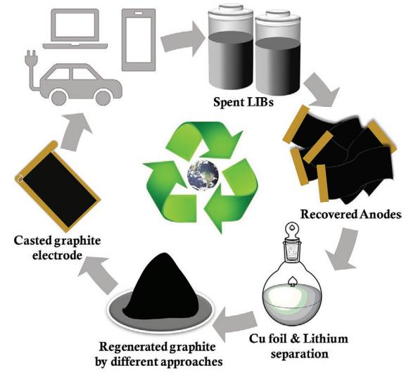 AEM紧急呼吁: 为什么要对废旧LIBs中的石墨进行回收?
