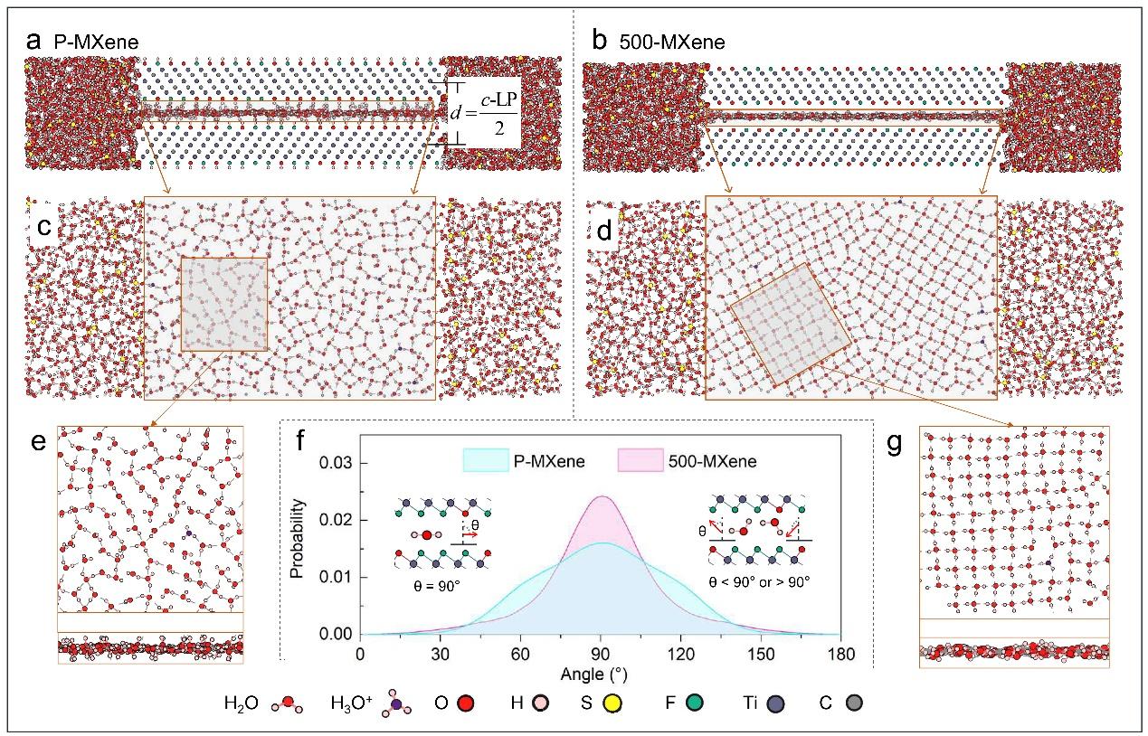 图卢兹三大Patrice Simon等:Ti3C2Tx MXene电极在酸性电解液种的赝电容储能机理